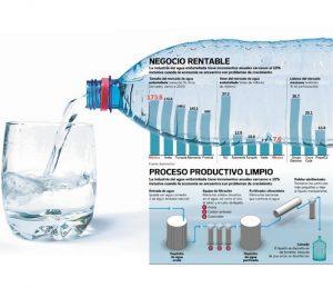 agua purificada negocio
